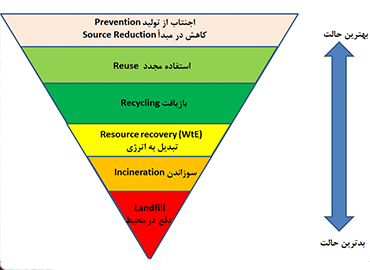 type of management in recycle
